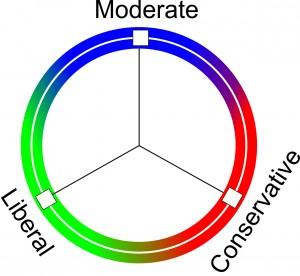 political_model